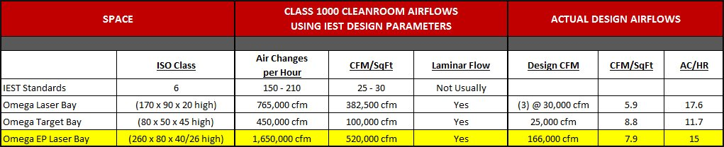 Cleanroom Airflows