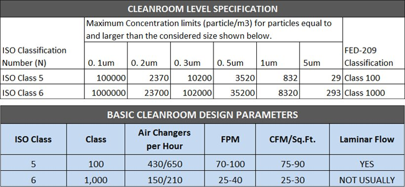 Cleanroom Level Specifications