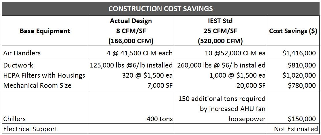 Construction Cost Savings for Cleanroom