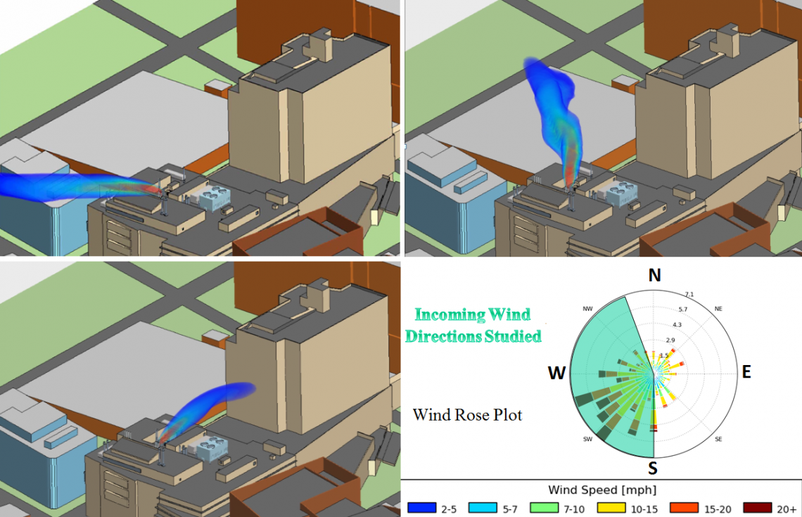 CFD Modeling for Wind Studies