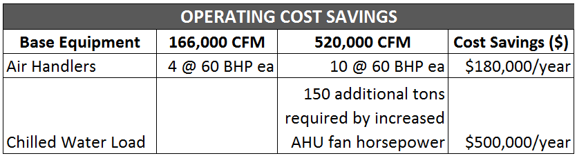 Operational Cost Savings for Cleanroom