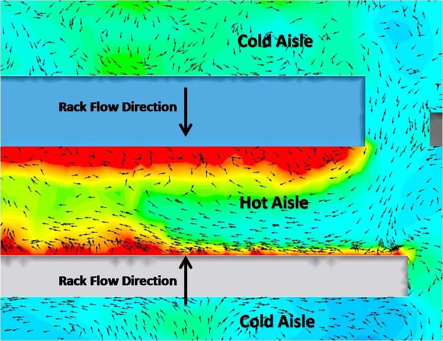 cold-aisle / hot-aisle arrangement CFD modeling