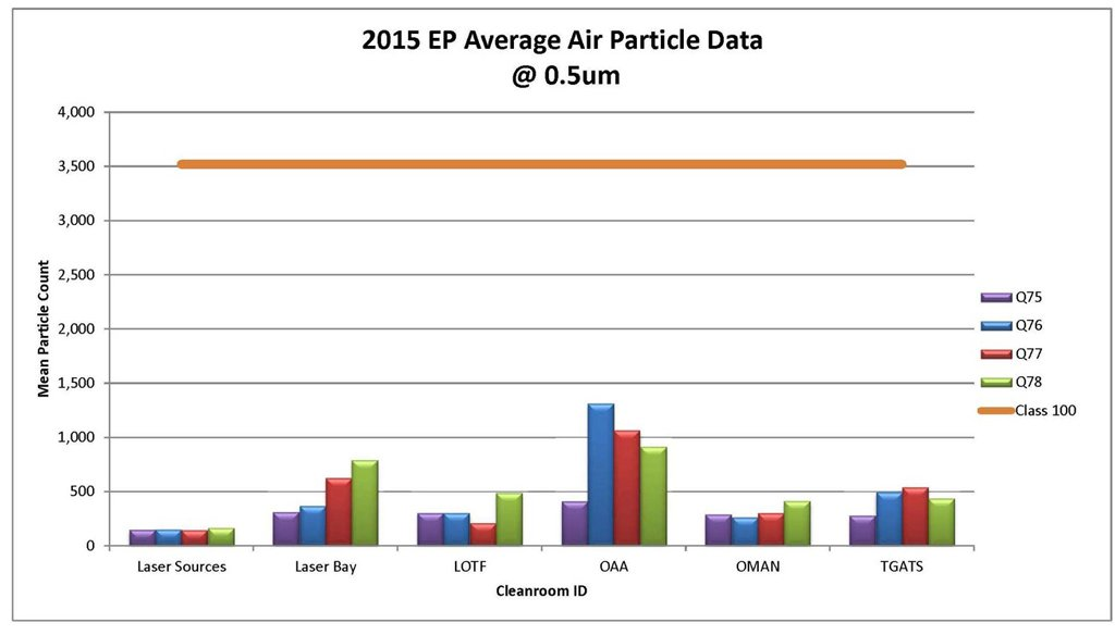 2015 EP Average Air Particle Data for Cleanroom